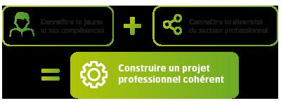 Connaitre le jeune et ses compétences + Connaitre la diversité du secteur professionnel = Construire un projet professionnel cohérent