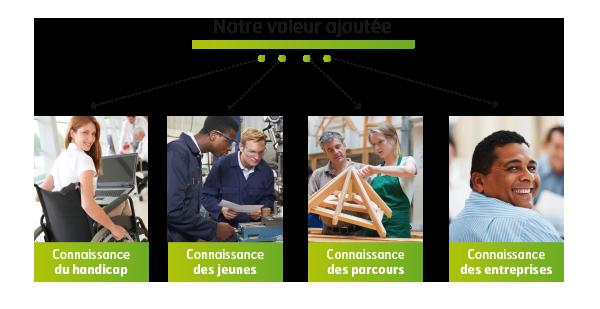 Connaissance du Jeune - Connaissance du handicap - Connaissance des parcours - Connaissance des entreprises