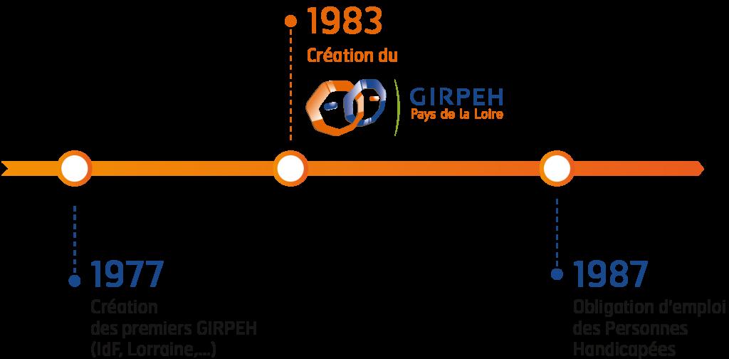 1977 : Création des premier GIRPEH - 1984 : Création du GIRPEH Pays de la Loire - 1987 : Obligation d'emploi des Personne Handicapées